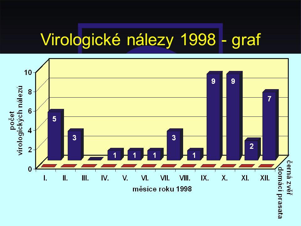Virologické nálezy 1998 - graf