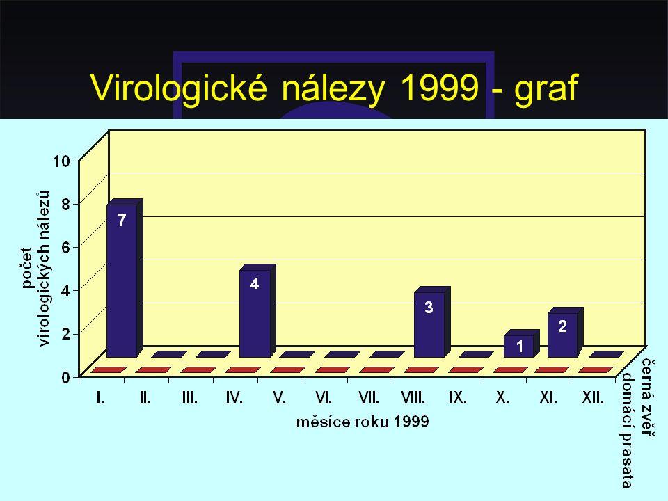Virologické nálezy 1999 - graf