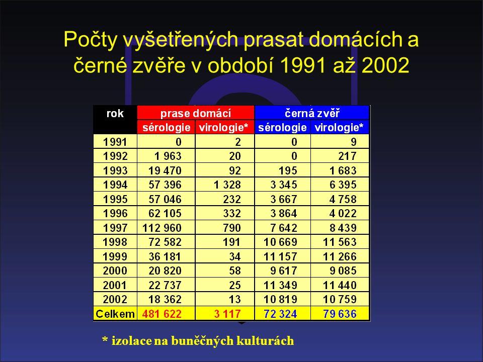 Počty vyšetřených prasat domácích a černé zvěře v období 1991 až 2002 * izolace na buněčných kulturách