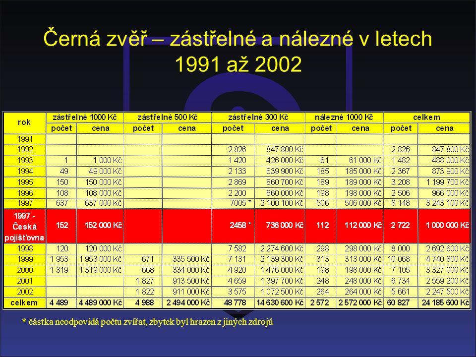 Černá zvěř – zástřelné a nálezné v letech 1991 až 2002 * částka neodpovídá počtu zvířat, zbytek byl hrazen z jiných zdrojů