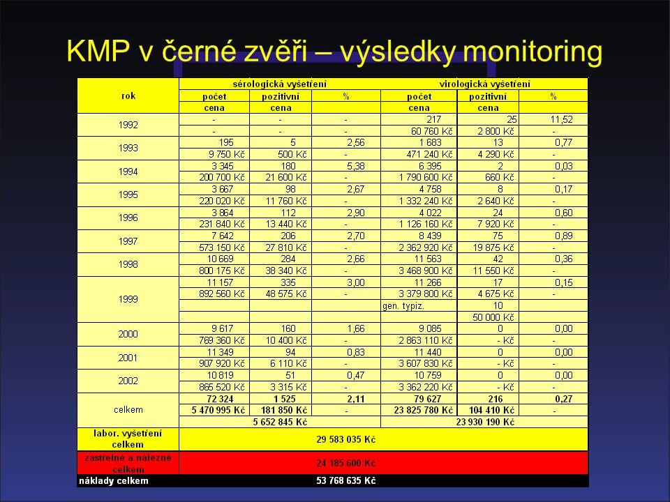 KMP v černé zvěři – výsledky monitoring