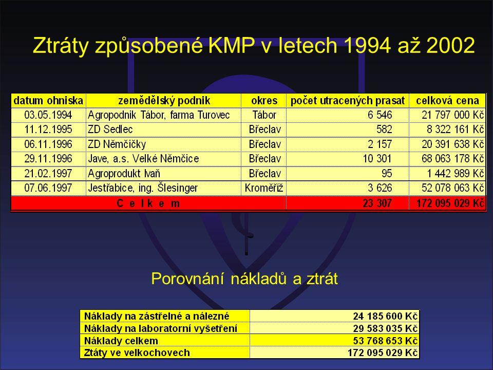 Ztráty způsobené KMP v letech 1994 až 2002 Porovnání nákladů a ztrát