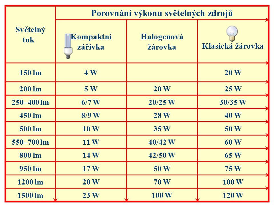 Světelný tok Porovnání výkonu světelných zdrojů Kompaktní zářivka Halogenová žárovka Klasická žárovka 150 lm4 W20 W 200 lm5 W20 W25 W 250–400 lm6/7 W20/25 W30/35 W 450 lm8/9 W28 W40 W 500 lm10 W35 W50 W 550–700 lm11 W40/42 W60 W 800 lm14 W42/50 W65 W 950 lm17 W50 W75 W 1200 lm20 W70 W100 W 1500 lm23 W100 W120 W