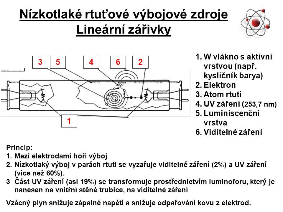 Nízkotlaké rtuťové výbojové zdroje Lineární zářivky 1.W vlákno s aktivní vrstvou (např.