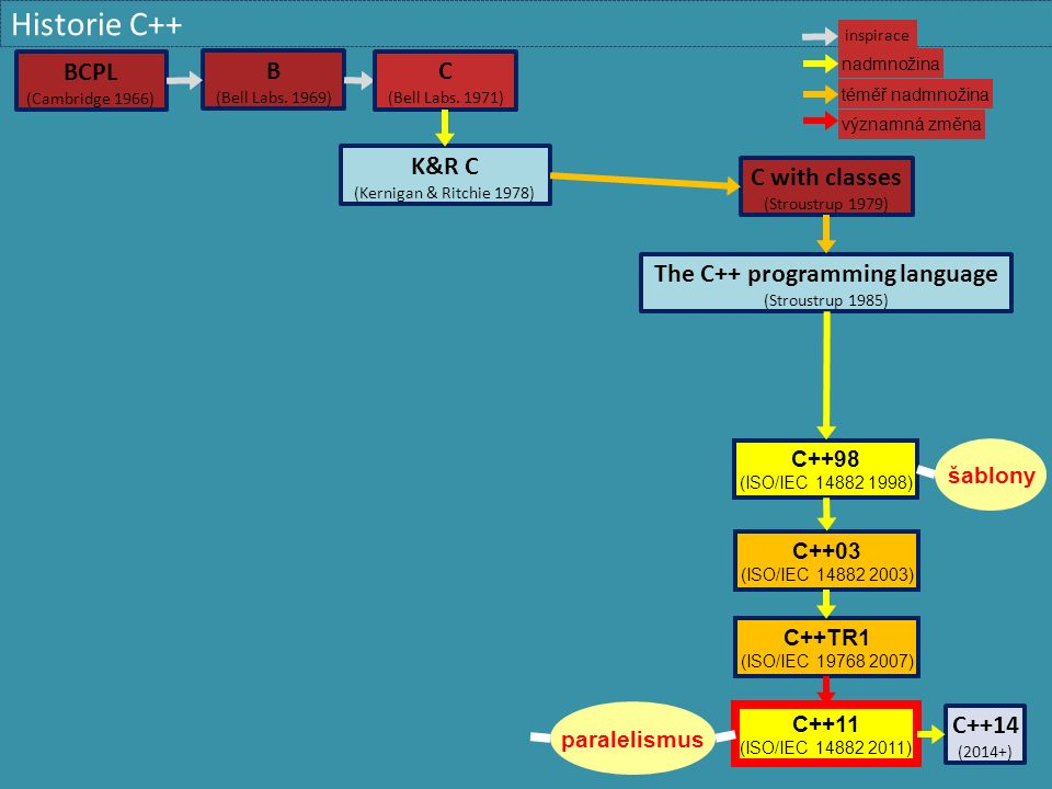 Dynamická alokace 67NPRG041 Programování v C++ - 2015/2016 David Bednárek  Užívejte chytré ukazatele místo syrových (T *) #include  Výlučné vlastnictví objektu (ukazatel nelze kopírovat)  Zanedbatelné běhové náklady (stejně efektivní jako T *) void f() { std::unique_ptr p = std::make_unique (); // alokace T std::unique_ptr q = std::move( p);// přesun do q, p vynulován }  Sdílené vlastnictví objektu  Netriviální běhové náklady (reference counting) void f() { std::shared_ptr p = std::make_shared ();// alokace T std::shared_ptr q = p;// p a q sdílí objekt }  Objekt je dealokován v okamžiku zániku posledního vlastníka  Destruktor (nebo operator=) chytrého ukazatele vyvolává dealokaci  Reference counting nedokáže zrušit cyklické struktury