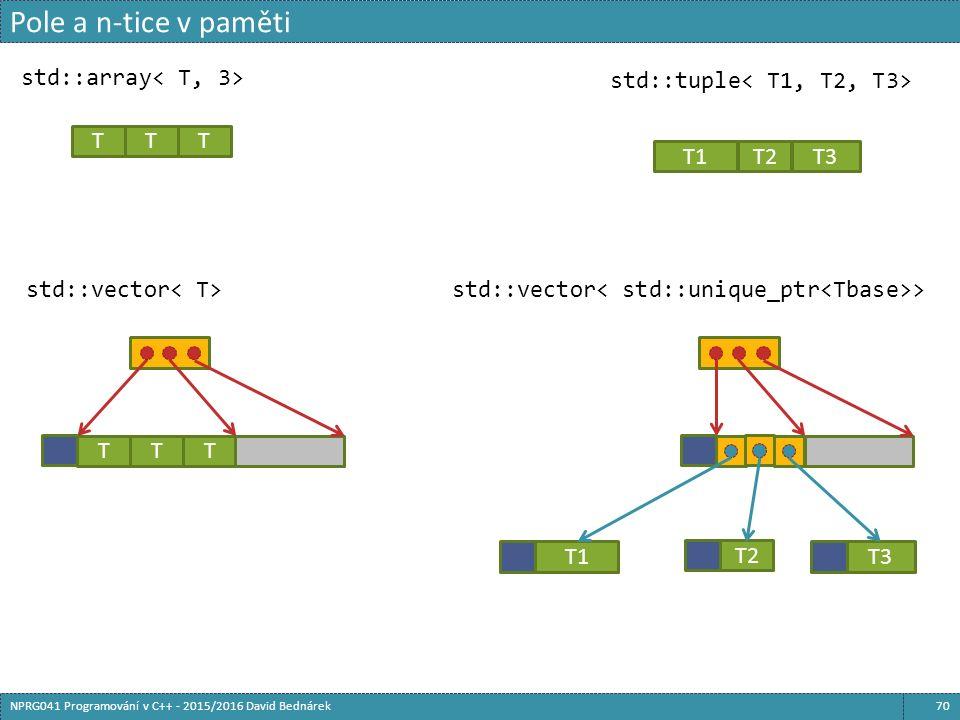 Pole a n-tice v paměti 70NPRG041 Programování v C++ - 2015/2016 David Bednárek TTT std::array T1 T2 T3 std::tuple std::vector TTT std::vector > T1T2T3