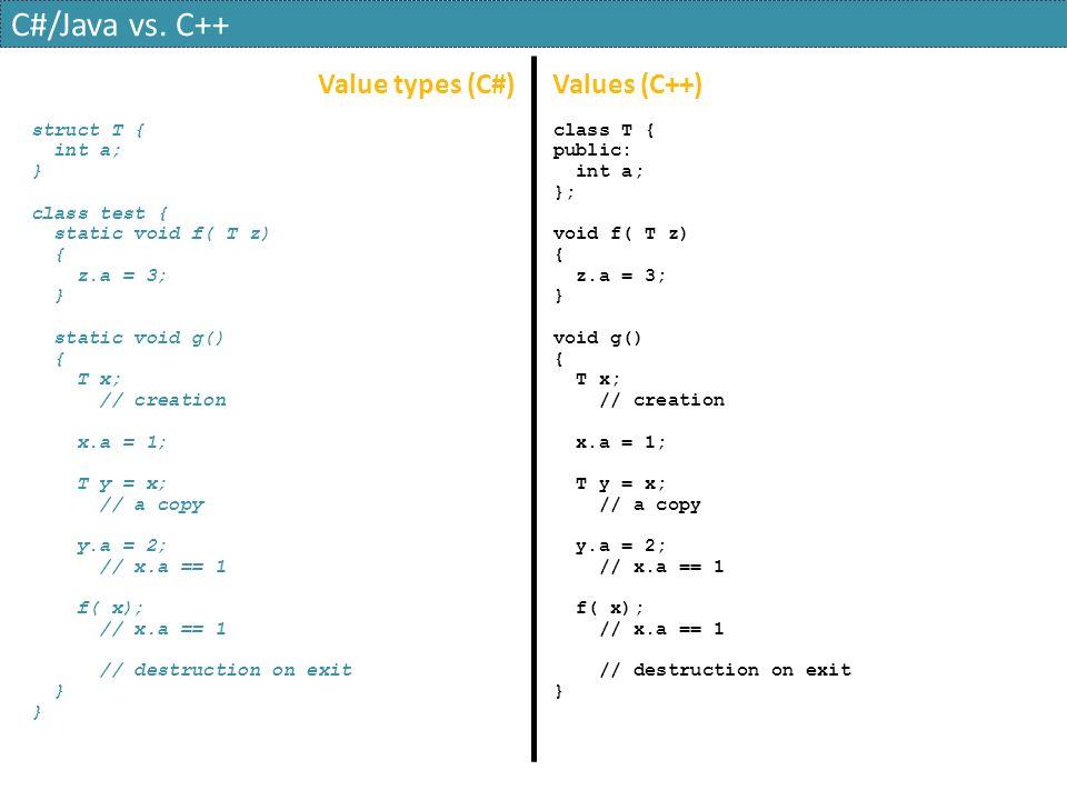 Value types (C#) Values (C++) struct T { int a; } class test { static void f( T z) { z.a = 3; } static void g() { T x; // creation x.a = 1; T y = x; // a copy y.a = 2; // x.a == 1 f( x); // x.a == 1 // destruction on exit } class T { public: int a; }; void f( T z) { z.a = 3; } void g() { T x; // creation x.a = 1; T y = x; // a copy y.a = 2; // x.a == 1 f( x); // x.a == 1 // destruction on exit } C#/Java vs.