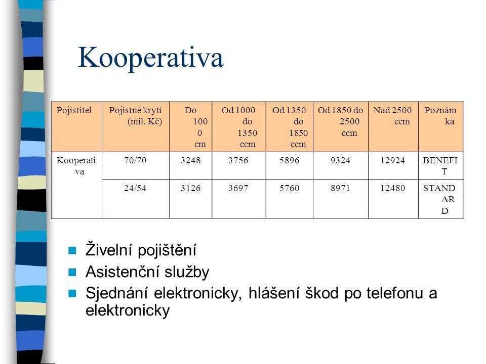 Kooperativa PojistitelPojistné krytí (mil.