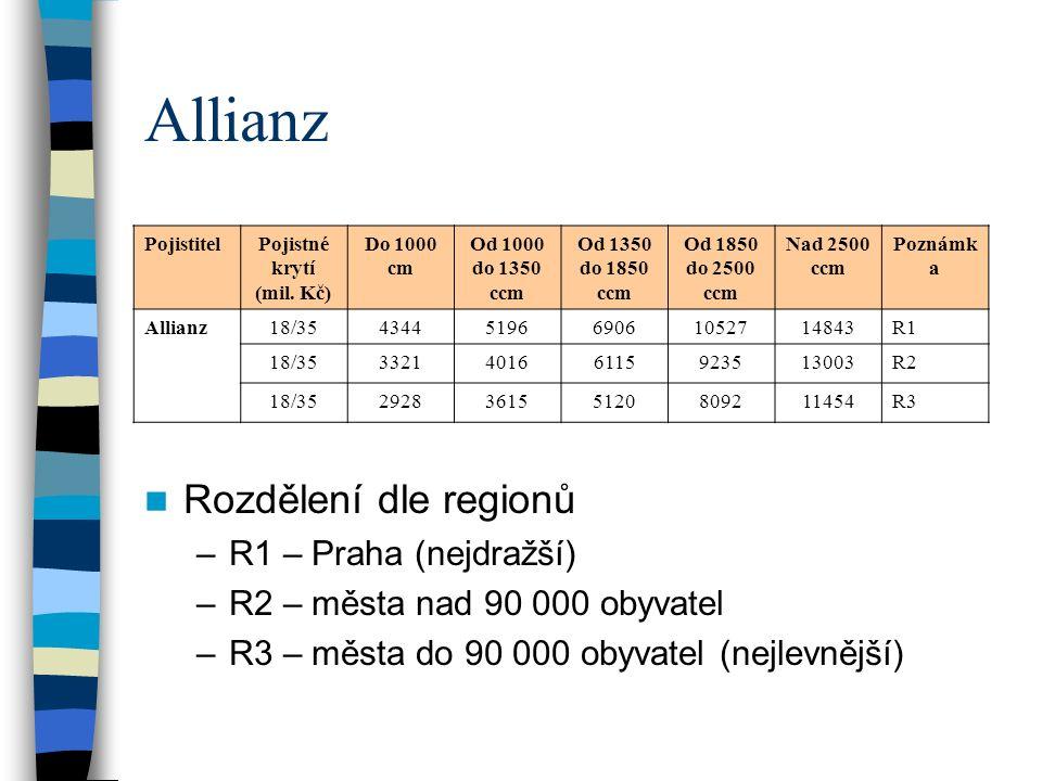 Allianz Rozdělení dle regionů –R1 – Praha (nejdražší) –R2 – města nad 90 000 obyvatel –R3 – města do 90 000 obyvatel (nejlevnější) PojistitelPojistné krytí (mil.