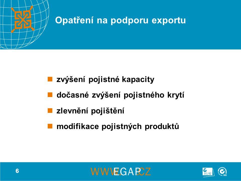 6 Opatření na podporu exportu zvýšení pojistné kapacity dočasné zvýšení pojistného krytí zlevnění pojištění modifikace pojistných produktů