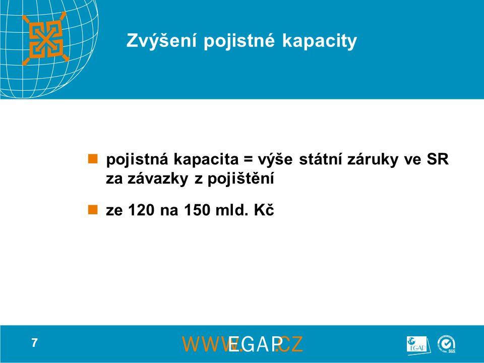 7 Zvýšení pojistné kapacity pojistná kapacita = výše státní záruky ve SR za závazky z pojištění ze 120 na 150 mld.