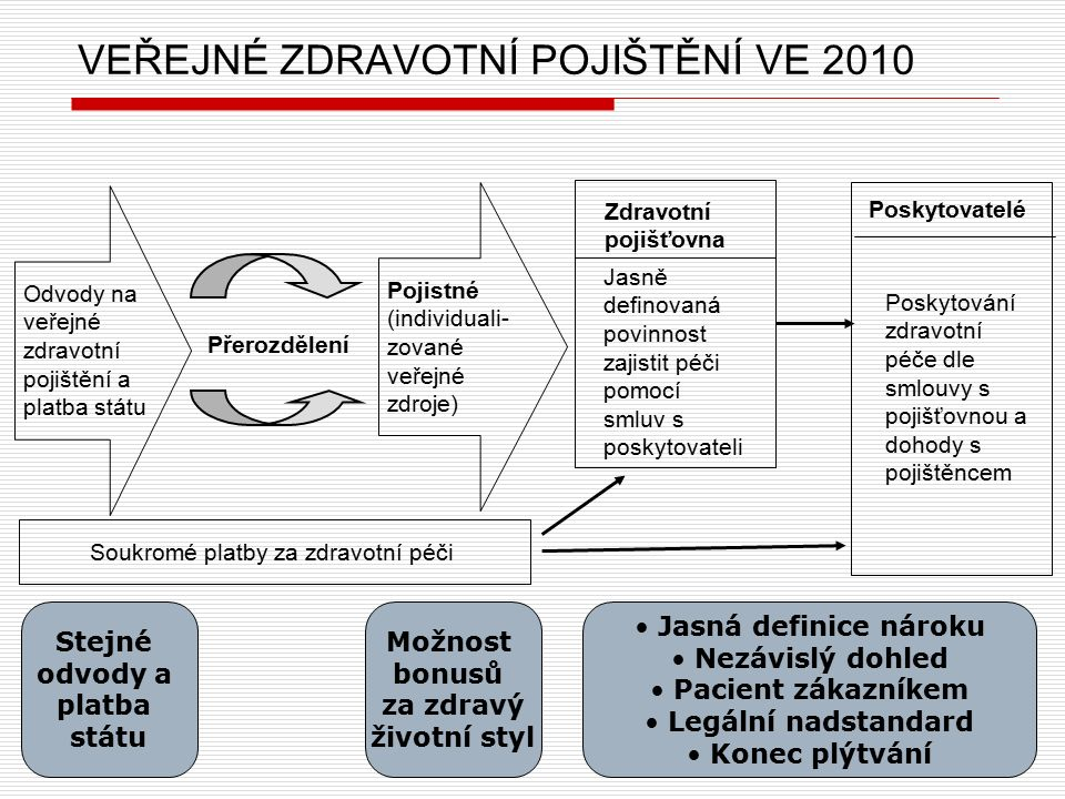 11 VEŘEJNÉ ZDRAVOTNÍ POJIŠTĚNÍ VE 2010 Odvody na veřejné zdravotní pojištění a platba státu Pojistné (individuali- zované veřejné zdroje) Zdravotní pojišťovna Poskytovatelé Jasně definovaná povinnost zajistit péči pomocí smluv s poskytovateli Poskytování zdravotní péče dle smlouvy s pojišťovnou a dohody s pojištěncem Přerozdělení Soukromé platby za zdravotní péči Stejné odvody a platba státu Možnost bonusů za zdravý životní styl Jasná definice nároku Nezávislý dohled Pacient zákazníkem Legální nadstandard Konec plýtvání