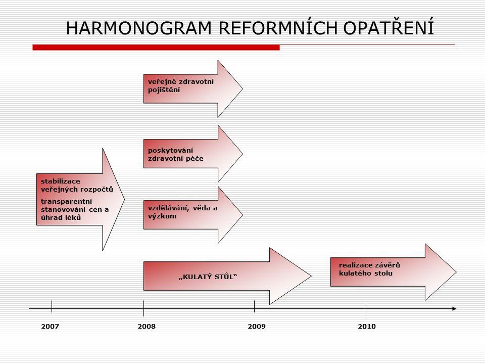 """HARMONOGRAM REFORMNÍCH OPATŘENÍ stabilizace veřejných rozpočtů transparentní stanovování cen a úhrad léků 2007 2008 2009 2010 realizace závěrů kulatého stolu """"KULATÝ STŮL vzdělávání, věda a výzkum poskytování zdravotní péče veřejné zdravotní pojištění"""