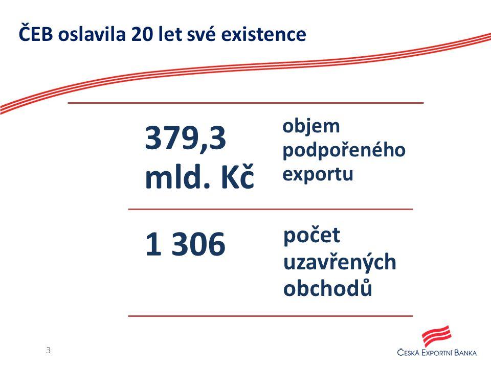 ČEB oslavila 20 let své existence 3 379,3 mld.