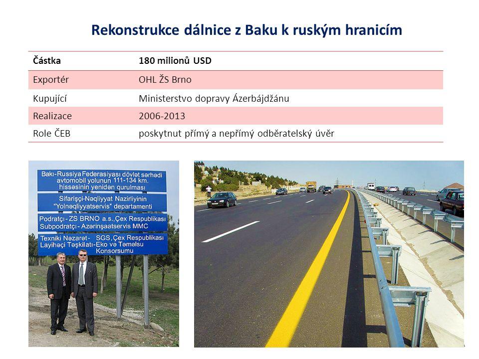 Rekonstrukce dálnice z Baku k ruským hranicím Částka180 milionů USD ExportérOHL ŽS Brno KupujícíMinisterstvo dopravy Ázerbájdžánu Realizace2006-2013 Role ČEBposkytnut přímý a nepřímý odběratelský úvěr