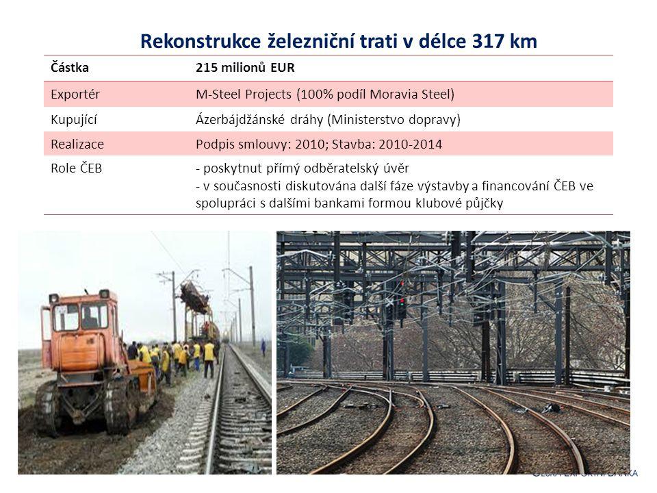 Rekonstrukce železniční trati v délce 317 km Částka215 milionů EUR ExportérM-Steel Projects (100% podíl Moravia Steel) KupujícíÁzerbájdžánské dráhy (Ministerstvo dopravy) RealizacePodpis smlouvy: 2010; Stavba: 2010-2014 Role ČEB- poskytnut přímý odběratelský úvěr - v současnosti diskutována další fáze výstavby a financování ČEB ve spolupráci s dalšími bankami formou klubové půjčky