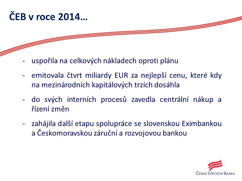 ČEB v roce 2014… -uspořila na celkových nákladech oproti plánu -emitovala čtvrt miliardy EUR za nejlepší cenu, které kdy na mezinárodních kapitálových trzích dosáhla -do svých interních procesů zavedla centrální nákup a řízení změn -zahájila další etapu spolupráce se slovenskou Eximbankou a Českomoravskou záruční a rozvojovou bankou