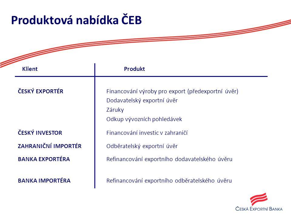 Produktová nabídka ČEB Klient Produkt ČESKÝ EXPORTÉR Financování výroby pro export (předexportní úvěr) Dodavatelský exportní úvěr Záruky Odkup vývozních pohledávek ČESKÝ INVESTOR Financování investic v zahraničí ZAHRANIČNÍ IMPORTÉR Odběratelský exportní úvěr BANKA EXPORTÉRA Refinancování exportního dodavatelského úvěru BANKA IMPORTÉRA Refinancování exportního odběratelského úvěru