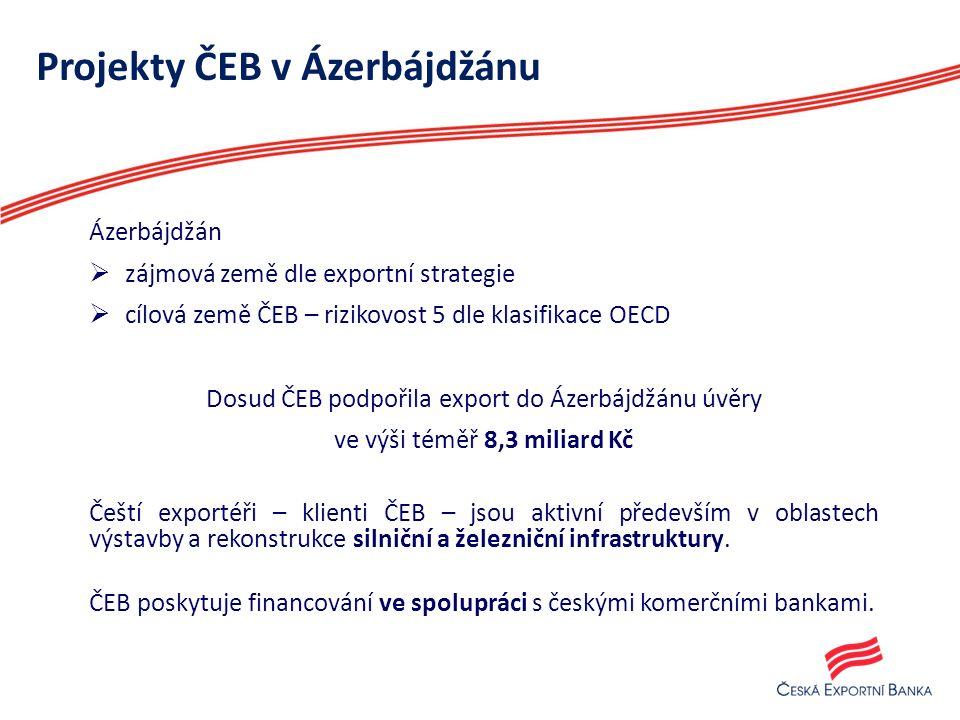 Projekty ČEB v Ázerbájdžánu Ázerbájdžán  zájmová země dle exportní strategie  cílová země ČEB – rizikovost 5 dle klasifikace OECD Dosud ČEB podpořila export do Ázerbájdžánu úvěry ve výši téměř 8,3 miliard Kč Čeští exportéři – klienti ČEB – jsou aktivní především v oblastech výstavby a rekonstrukce silniční a železniční infrastruktury.