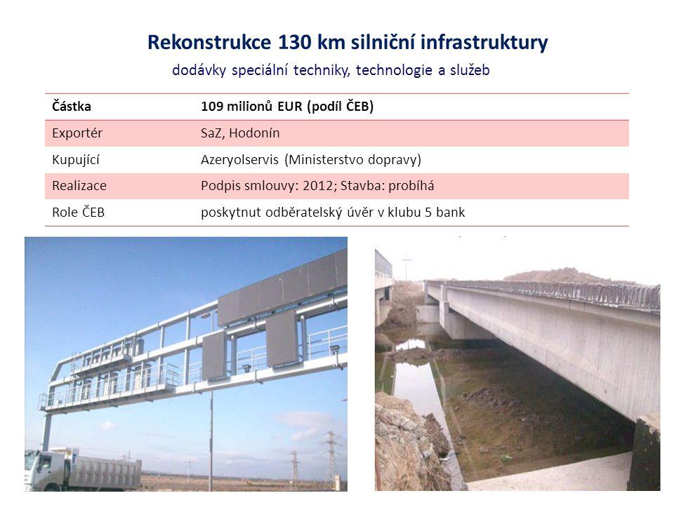 Rekonstrukce 130 km silniční infrastruktury dodávky speciální techniky, technologie a služeb Částka109 milionů EUR (podíl ČEB) ExportérSaZ, Hodonín KupujícíAzeryolservis (Ministerstvo dopravy) RealizacePodpis smlouvy: 2012; Stavba: probíhá Role ČEBposkytnut odběratelský úvěr v klubu 5 bank