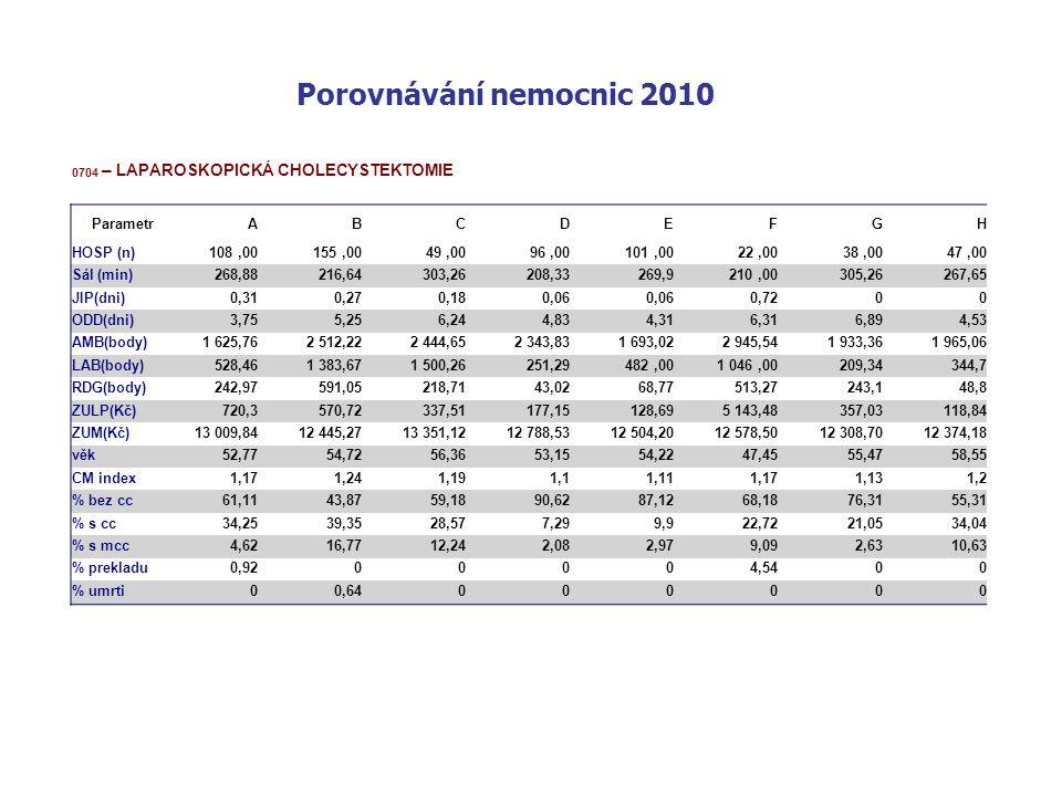 Porovnávání nemocnic 2010 0704 – LAPAROSKOPICKÁ CHOLECYSTEKTOMIE ParametrABCDEFGH HOSP (n)108,00155,0049,0096,00101,0022,0038,0047,00 Sál (min)268,88216,64303,26208,33269,9210,00305,26267,65 JIP(dni)0,310,270,180,06 0,7200 ODD(dni)3,755,256,244,834,316,316,894,53 AMB(body)1 625,762 512,222 444,652 343,831 693,022 945,541 933,361 965,06 LAB(body)528,461 383,671 500,26251,29482,001 046,00209,34344,7 RDG(body)242,97591,05218,7143,0268,77513,27243,148,8 ZULP(Kč)720,3570,72337,51177,15128,695 143,48357,03118,84 ZUM(Kč)13 009,8412 445,2713 351,1212 788,5312 504,2012 578,5012 308,7012 374,18 věk52,7754,7256,3653,1554,2247,4555,4758,55 CM index1,171,241,191,11,111,171,131,2 % bez cc61,1143,8759,1890,6287,1268,1876,3155,31 % s cc34,2539,3528,577,299,922,7221,0534,04 % s mcc4,6216,7712,242,082,979,092,6310,63 % prekladu0,9200004,5400 % umrti00,64000000