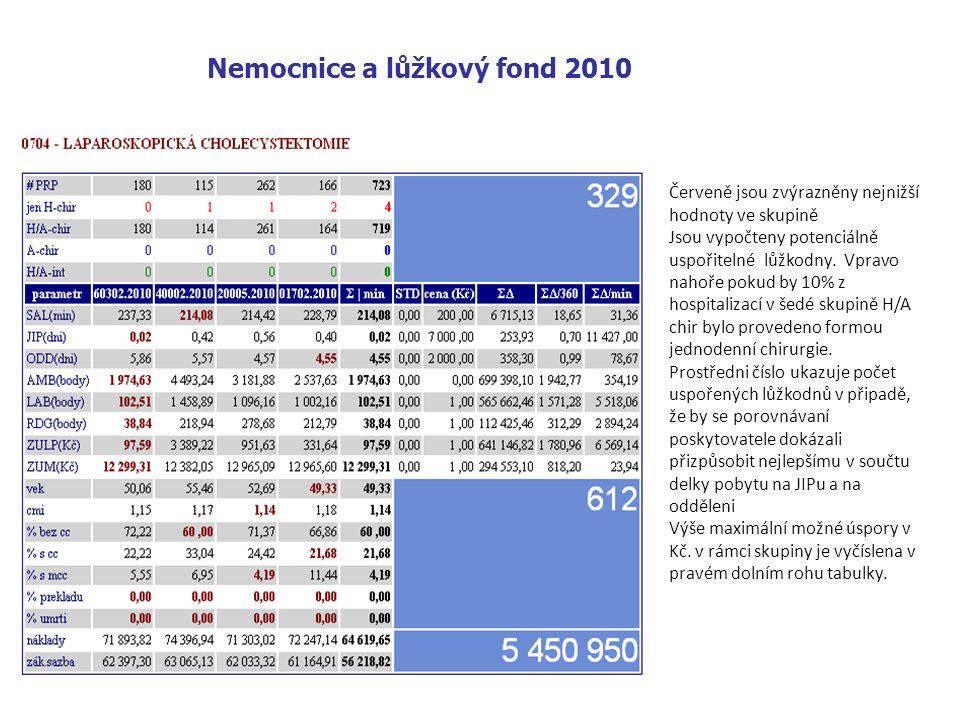 Nemocnice a lůžkový fond 2010 Červeně jsou zvýrazněny nejnižší hodnoty ve skupině Jsou vypočteny potenciálně uspořitelné lůžkodny.