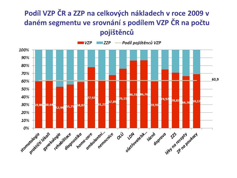 Podíl VZP ČR a ZZP na celkových nákladech v roce 2009 v daném segmentu ve srovnání s podílem VZP ČR na počtu pojištěnců