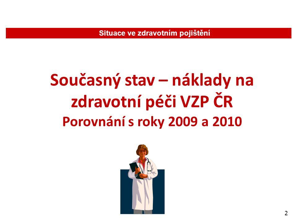 3 Současný stav – náklady na zdravotní péči VZP ČR