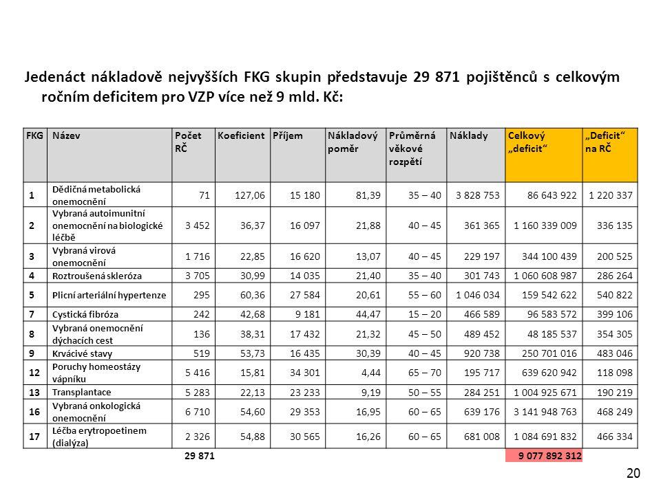 20 Jedenáct nákladově nejvyšších FKG skupin představuje 29 871 pojištěnců s celkovým ročním deficitem pro VZP více než 9 mld.