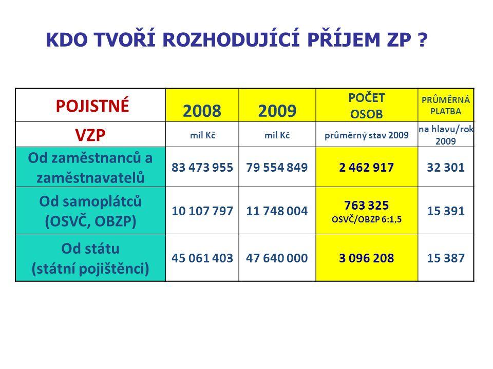 19 Níže uvedených 533 730 pojištěnců (8,5% pojištěnců VZP) představuje pro VZP deficit více než 22 mld.