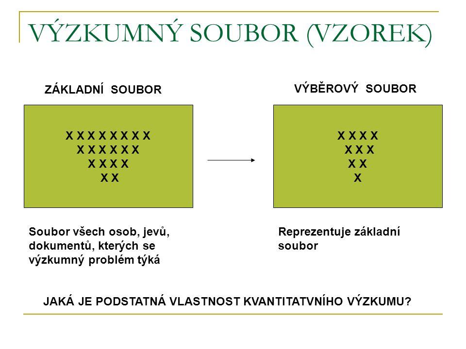 VÝZKUMNÝ SOUBOR (VZOREK) X X X X X X X X X X X X X ZÁKLADNÍ SOUBOR VÝBĚROVÝ SOUBOR Soubor všech osob, jevů, dokumentů, kterých se výzkumný problém týká Reprezentuje základní soubor JAKÁ JE PODSTATNÁ VLASTNOST KVANTITATVNÍHO VÝZKUMU