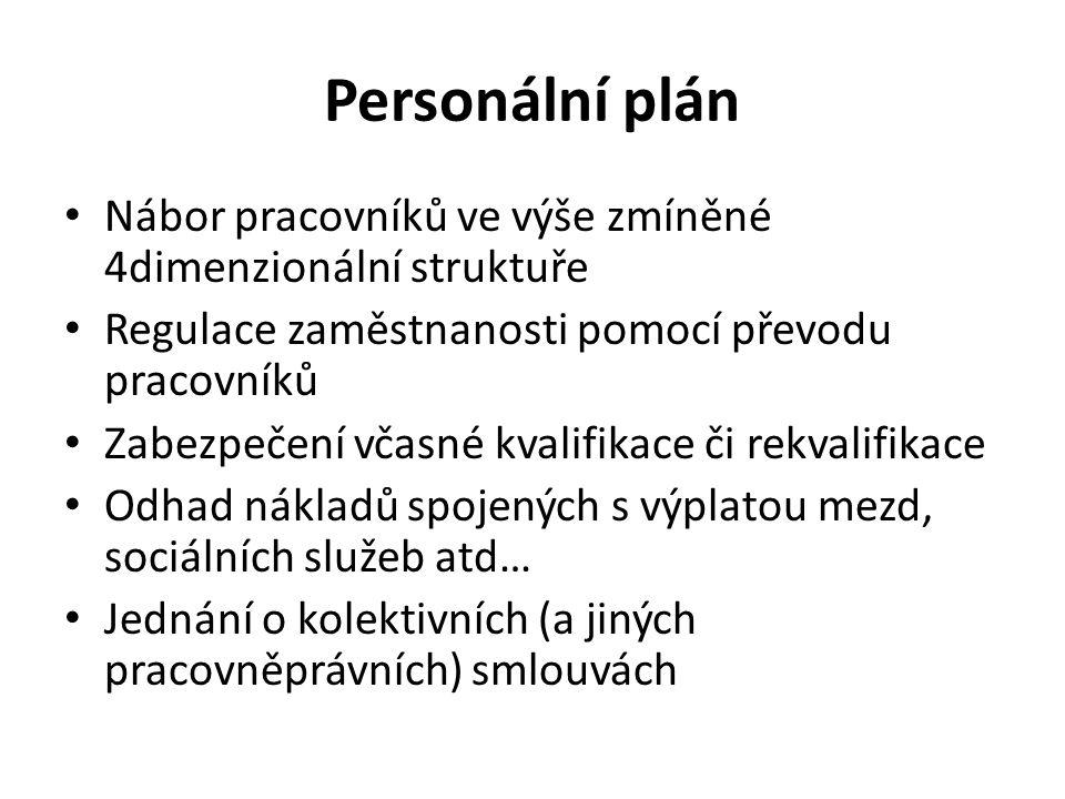 Personální plán Nábor pracovníků ve výše zmíněné 4dimenzionální struktuře Regulace zaměstnanosti pomocí převodu pracovníků Zabezpečení včasné kvalifikace či rekvalifikace Odhad nákladů spojených s výplatou mezd, sociálních služeb atd… Jednání o kolektivních (a jiných pracovněprávních) smlouvách