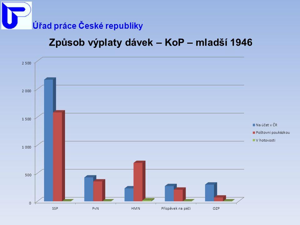 Úřad práce České republiky Způsob výplaty dávek – KoP – mladší 1946