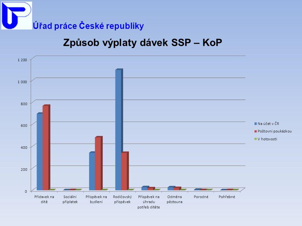 Úřad práce České republiky Způsob výplaty dávek SSP – KoP