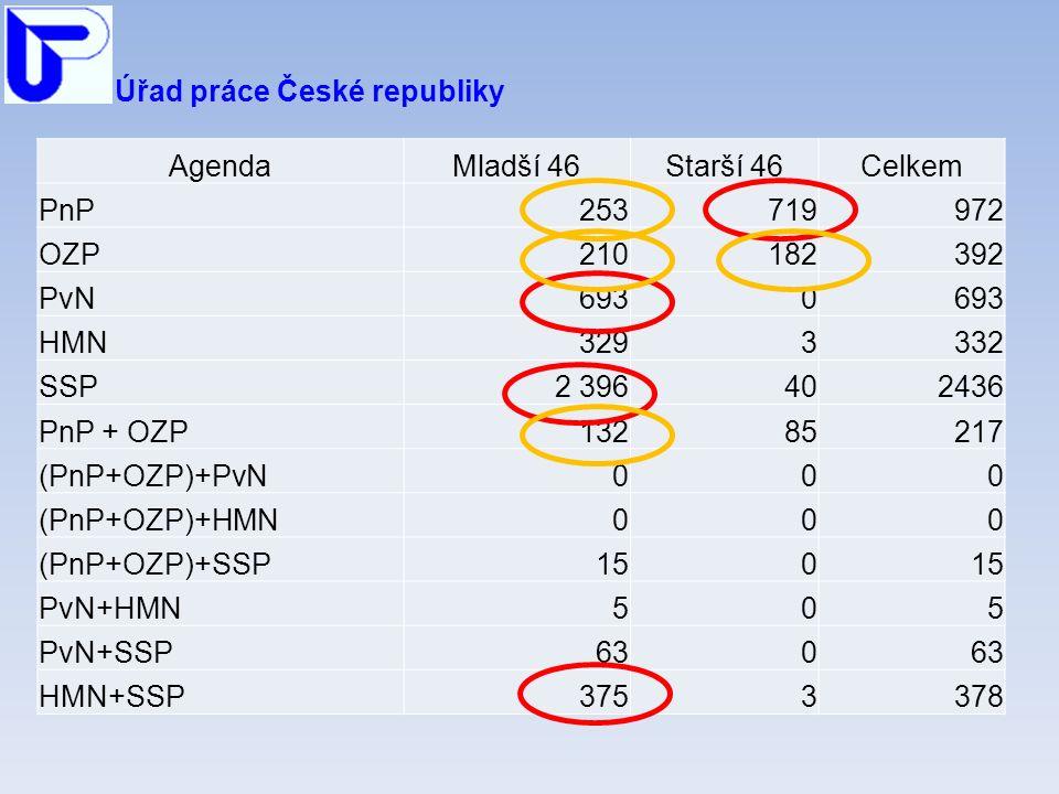 Úřad práce České republiky AgendaMladší 46Starší 46Celkem PnP253719972 OZP210182392 PvN6930 HMN3293332 SSP2 396402436 PnP + OZP13285217 (PnP+OZP)+PvN000 (PnP+OZP)+HMN000 (PnP+OZP)+SSP150 PvN+HMN505 PvN+SSP630 HMN+SSP3753378