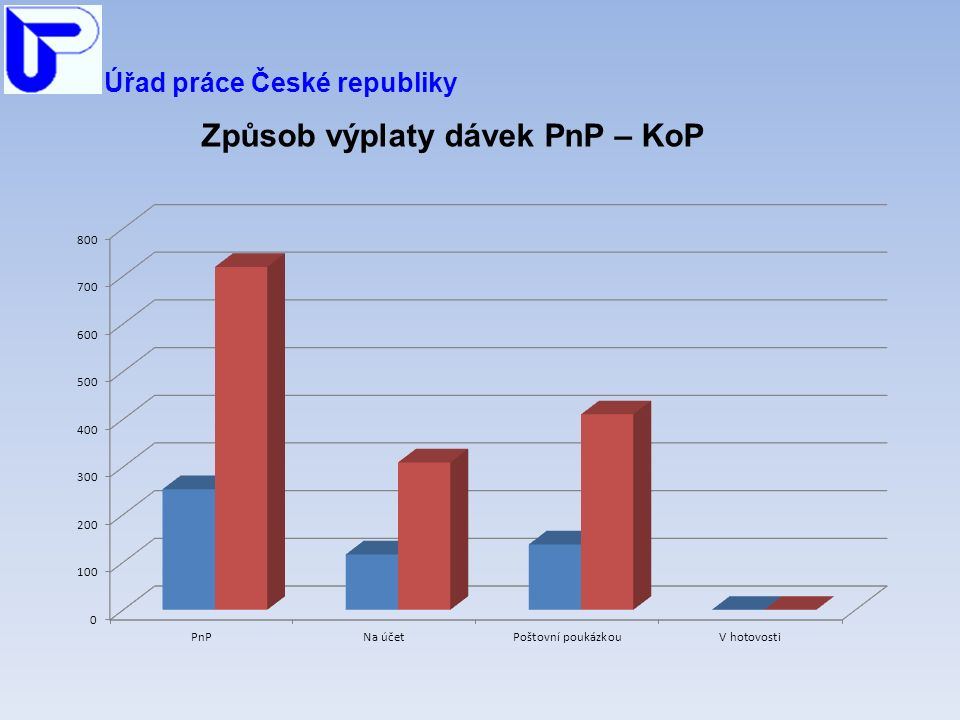 Úřad práce České republiky Způsob výplaty dávek PnP – KoP