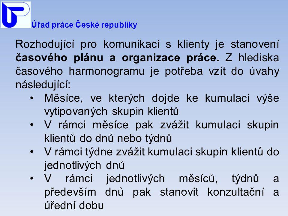 Úřad práce České republiky Rozhodující pro komunikaci s klienty je stanovení časového plánu a organizace práce.