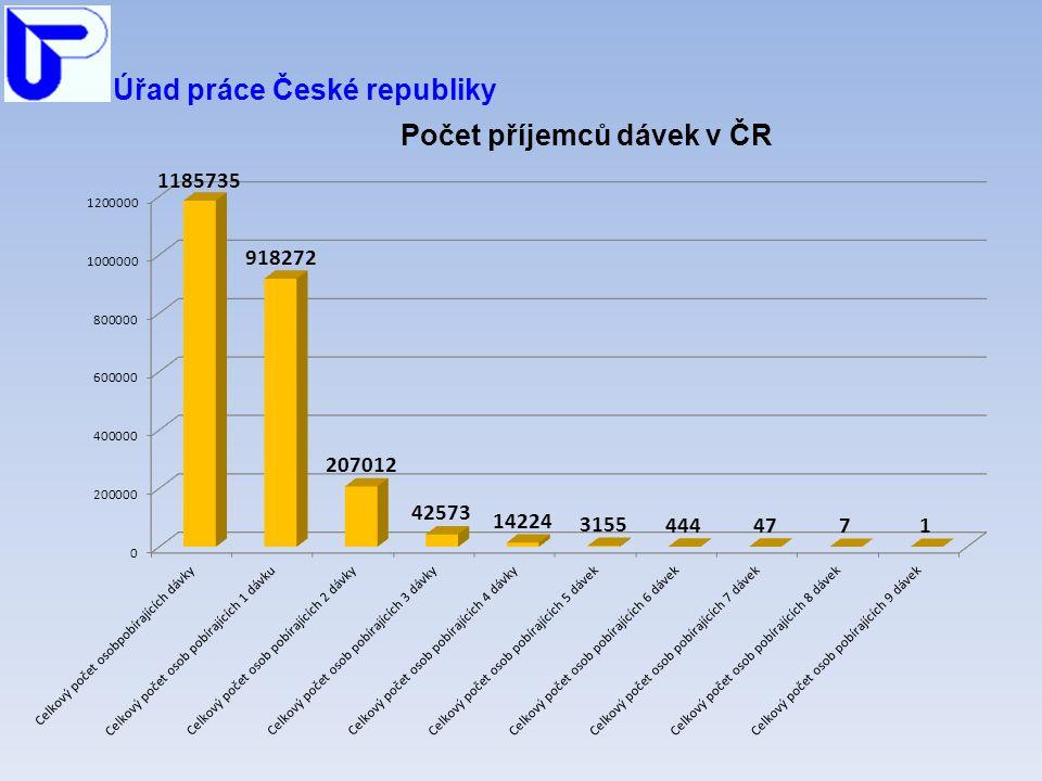 Úřad práce České republiky Počet příjemců dávek v ČR