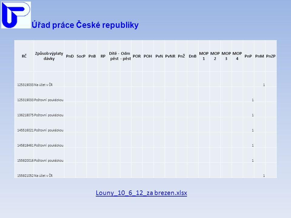 Úřad práce České republiky RČ Způsob výplaty dávky PnDSocPPnBRP Dítě - pěst Odm - pěst PORPOHPvNPvNRPnŽDnB MOP 1 MOP 2 MOP 3 MOP 4 PnPPnMPnZP 125319033Na účet v ČR 1 125319033Poštovní poukázkou 1 136218075Poštovní poukázkou 1 145516021Poštovní poukázkou 1 145818461Poštovní poukázkou 1 155920016Poštovní poukázkou 1 155921052Na účet v ČR 1 Louny_10_6_12_za brezen.xlsx