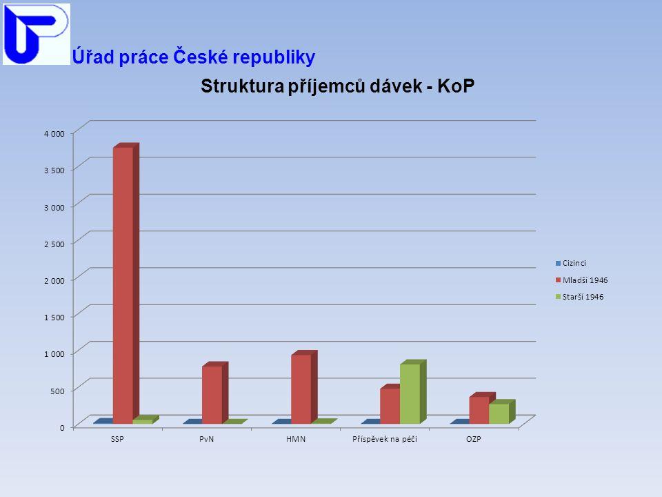 Úřad práce České republiky Struktura příjemců dávek - KoP