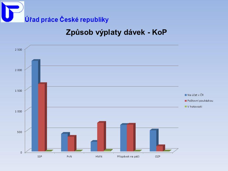 Úřad práce České republiky Způsob výplaty dávek - KoP