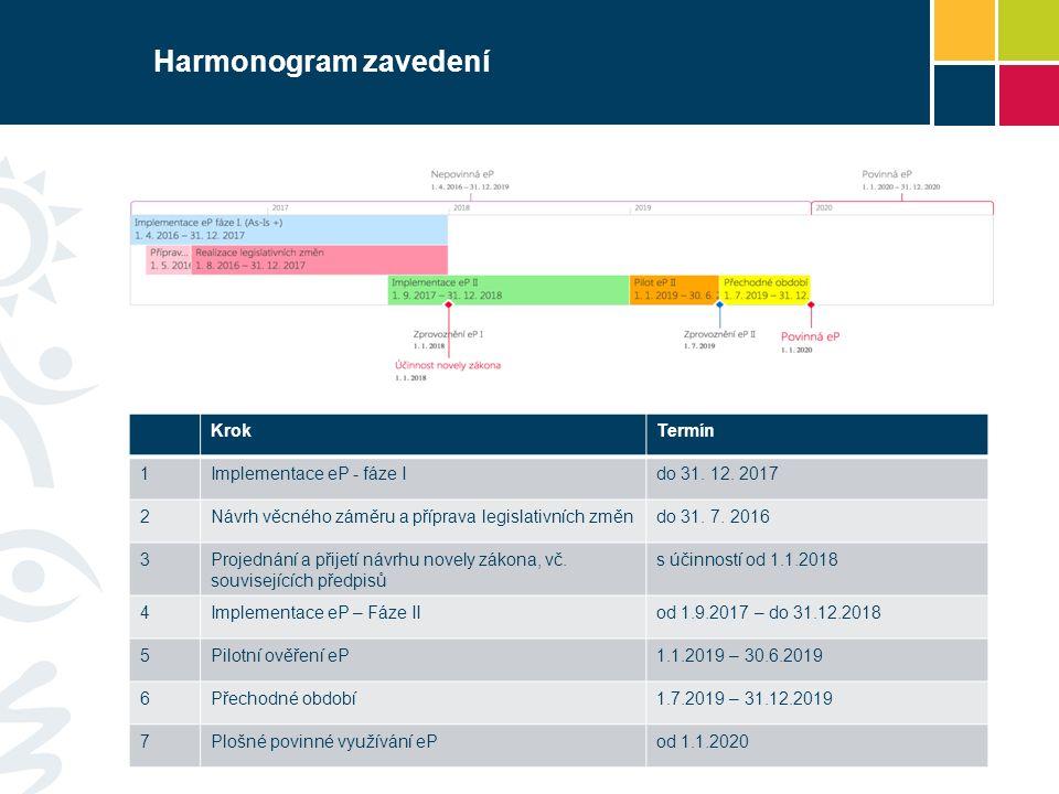 Harmonogram zavedení 14 KrokTermín 1Implementace eP - fáze Ido 31. 12. 2017 2Návrh věcného záměru a příprava legislativních změndo 31. 7. 2016 3Projed