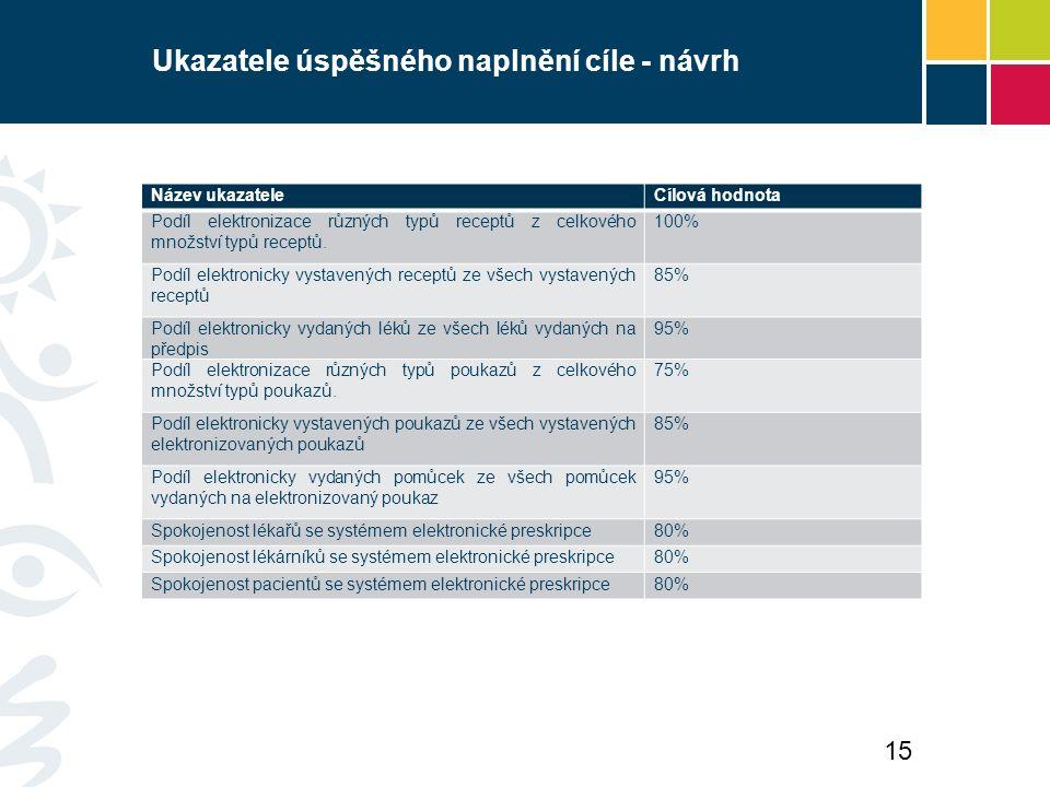 Ukazatele úspěšného naplnění cíle - návrh Název ukazateleCílová hodnota Podíl elektronizace různých typů receptů z celkového množství typů receptů. 10