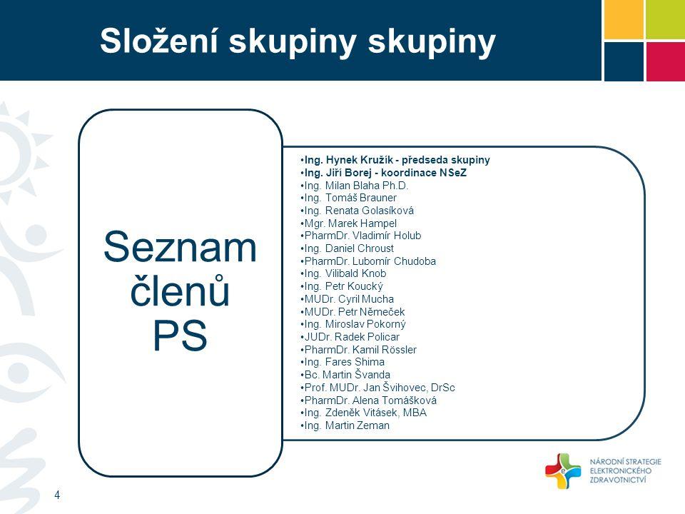 Složení skupiny skupiny Ing. Hynek Kružík - předseda skupiny Ing.