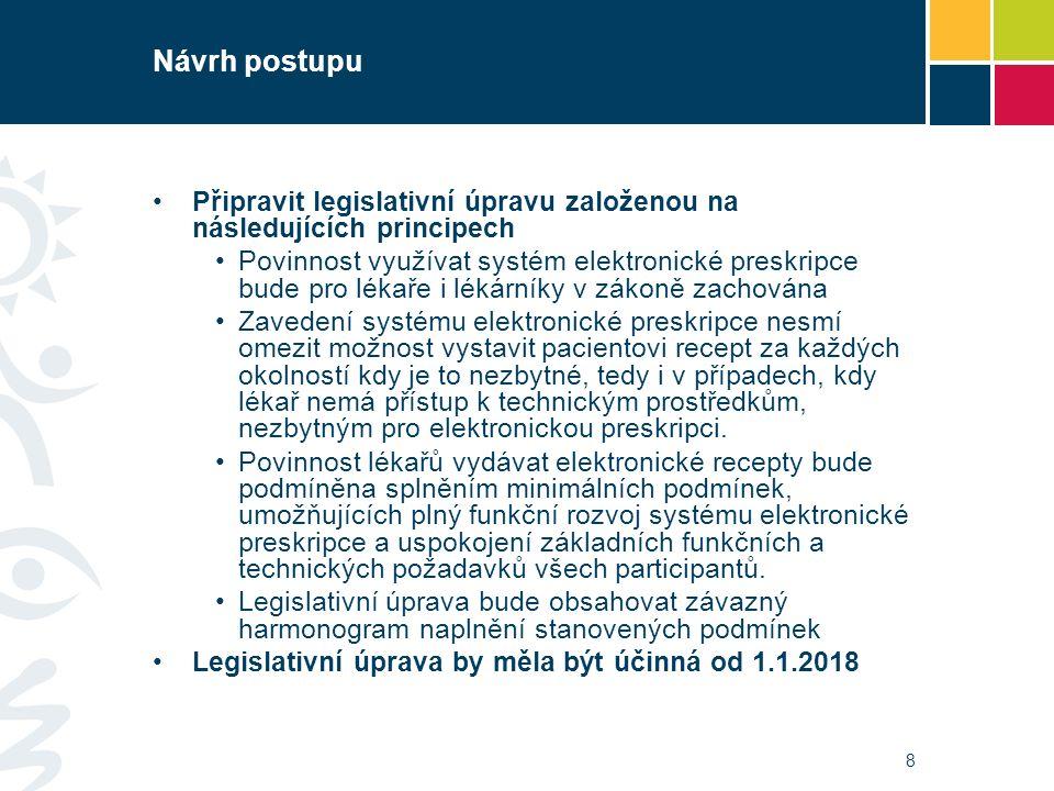 Návrh postupu Připravit legislativní úpravu založenou na následujících principech Povinnost využívat systém elektronické preskripce bude pro lékaře i