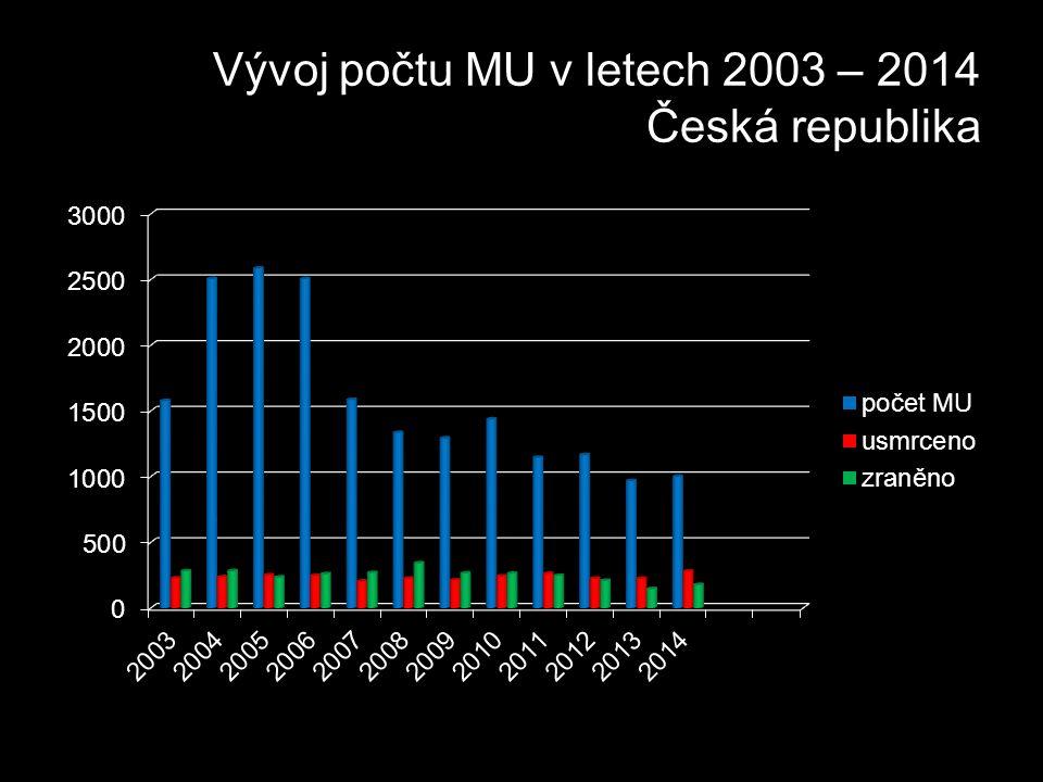 Vývoj počtu MU v letech 2003 – 2014 Česká republika