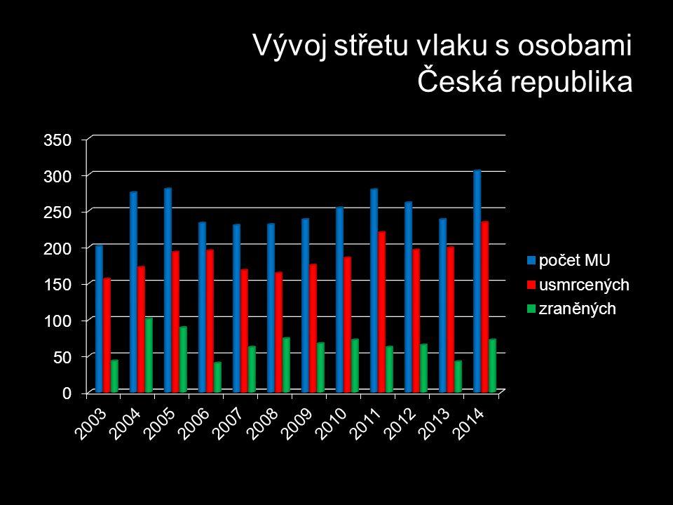 Vývoj střetu vlaku s osobami Česká republika