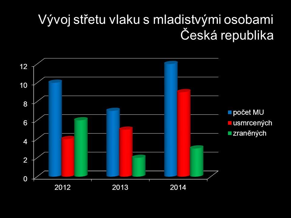 Vývoj střetu vlaku s mladistvými osobami Česká republika