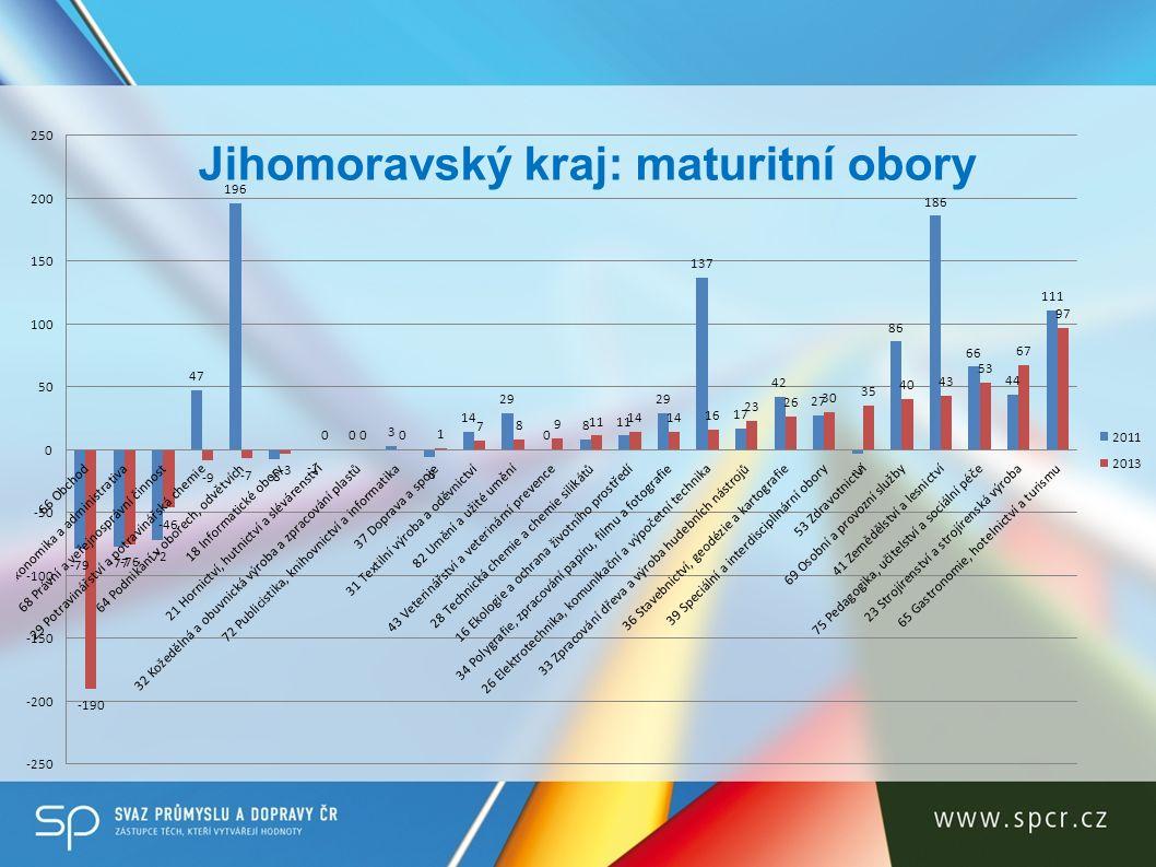 Jihomoravský kraj: maturitní obory