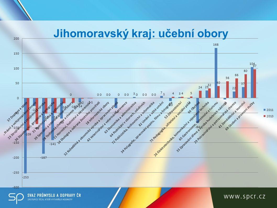 Jihomoravský kraj: učební obory